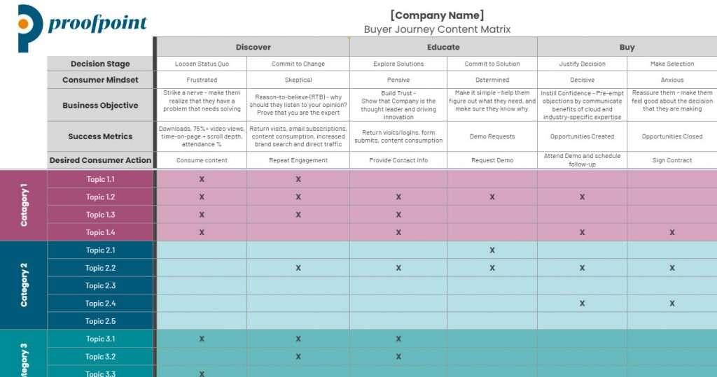 Proofpoint Buyer Journey Matrix Content Map Template