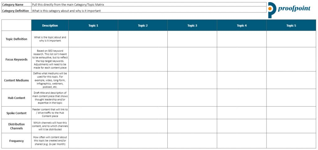Proofpoint Content Category Detail Template